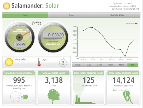 SD solar info screenshot