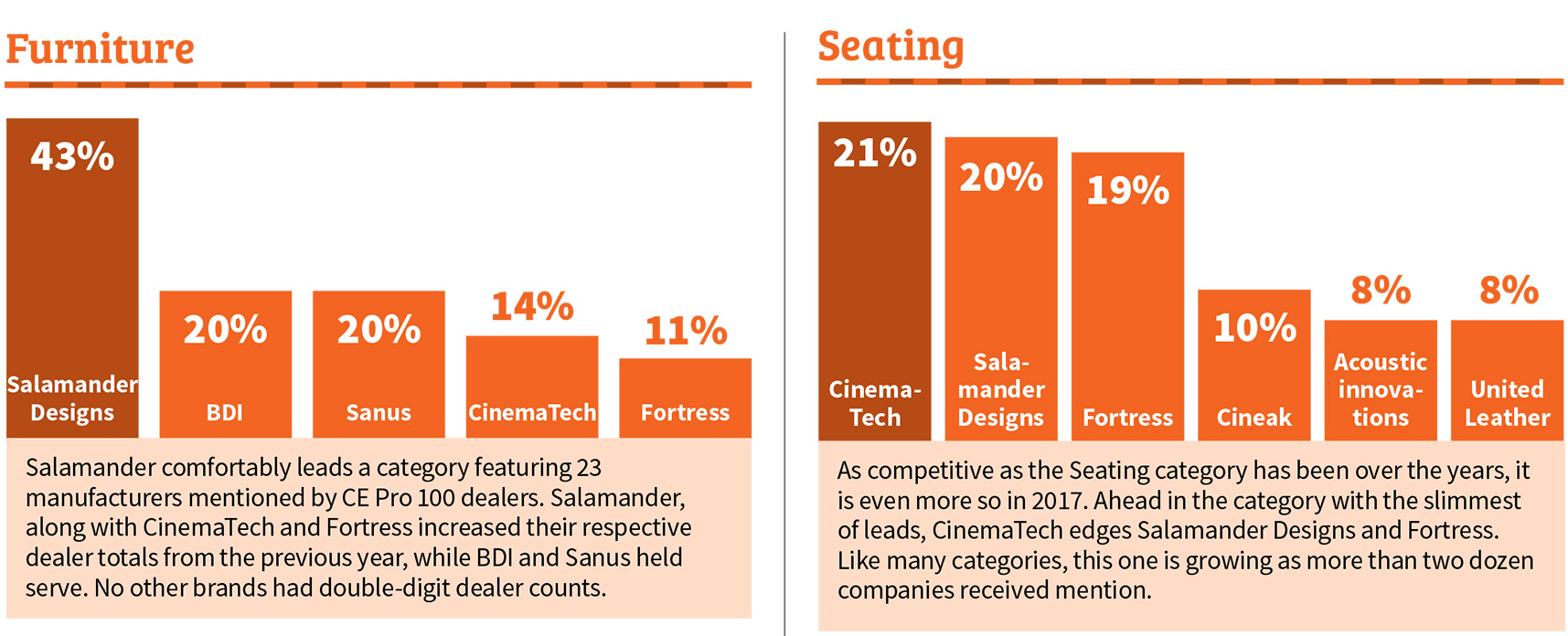 CE Pro Brand Leader For Furniture And 2nd For Theater Seating
